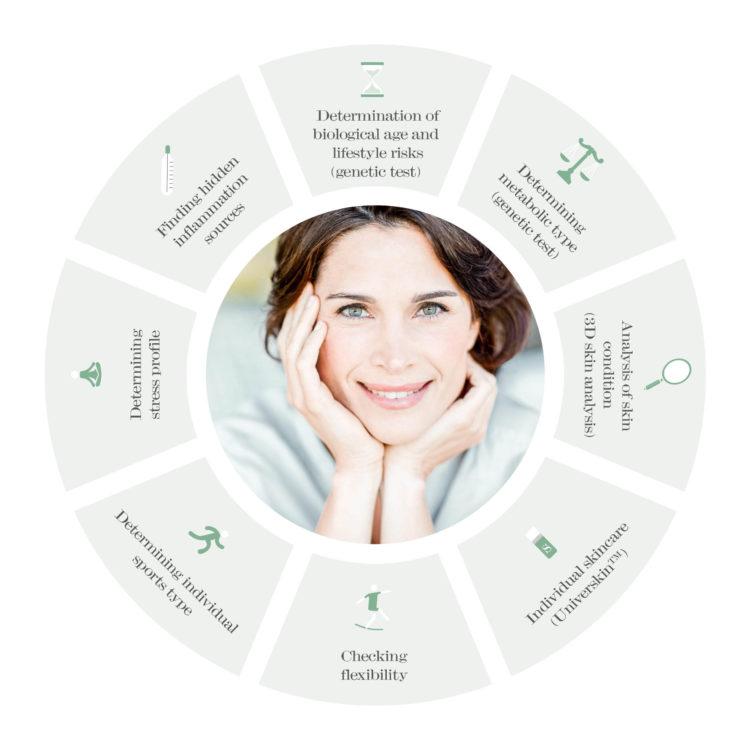 Healthy Aging Concept la pura